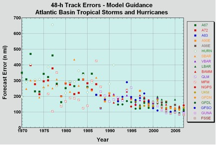 Average 48-hour forecast model track errors (in nautical miles) from 1970 to 2007.