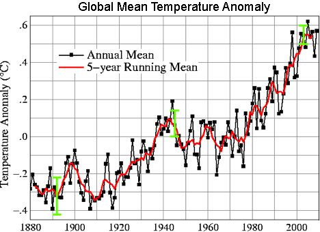 Line plot of global mean land-ocean temperature index, 1880 to present