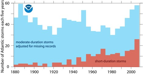 tlantic tropical storm and hurricane counts (five-year averaged from 1880 to 2008).
