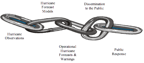 Diagram showing how the 5 main components of hurricane forecasting are linked.