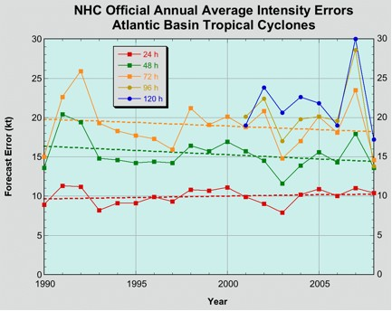 Average 24-hour, 48-hour, 72-hour, 96-hour, and 120-hour NHC forecast intensity errors (in knots) from 1990 to 2008.