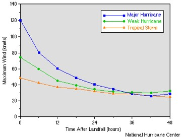 This graph shows how rapidly wind speed decreases once a hurricane reaches land.