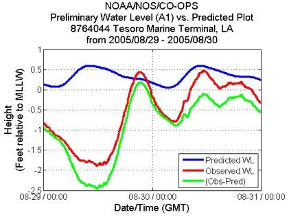 Observed water level, predicted tide, and storm surge (obs-pred) at Tesoro Marine Terminal, Louisiana, during Hurricane Katrina (2005)