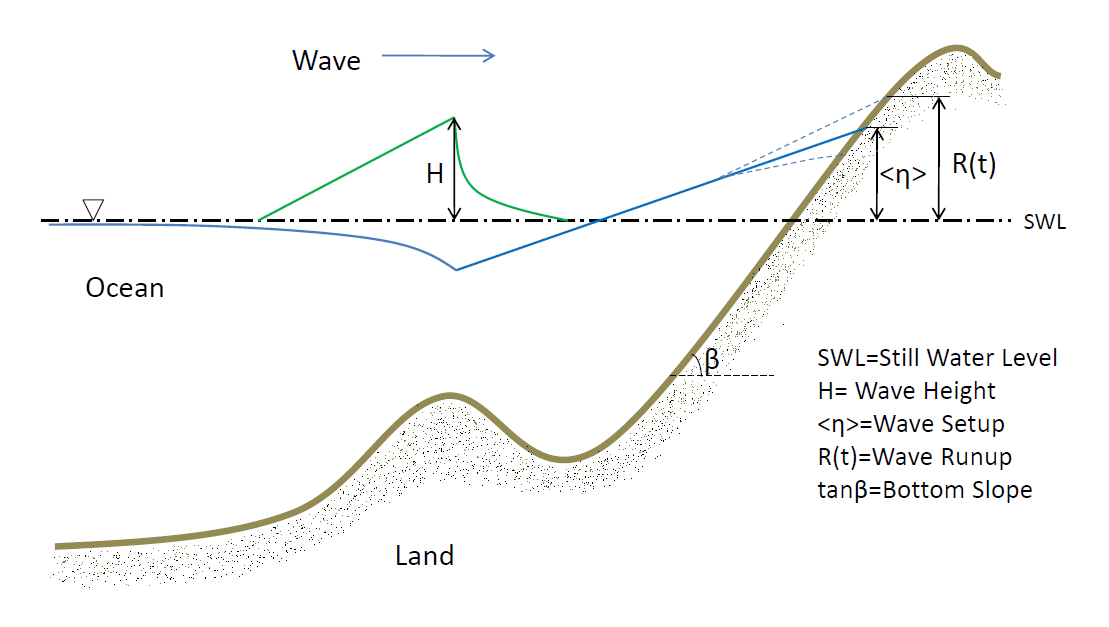 Diagram showing how waves generated by hurricane winds propagate into shallow water.