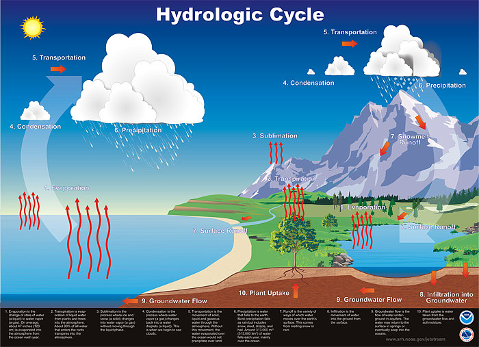 Illustration of the hydrologic cycle
