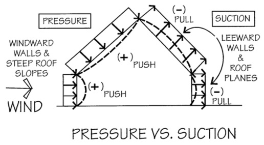 Diagram showing the pressure effects of hurricane winds on a home.
