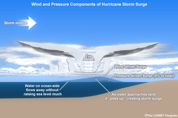 Diagram showing how a hurricane's circulation influences storm surge.