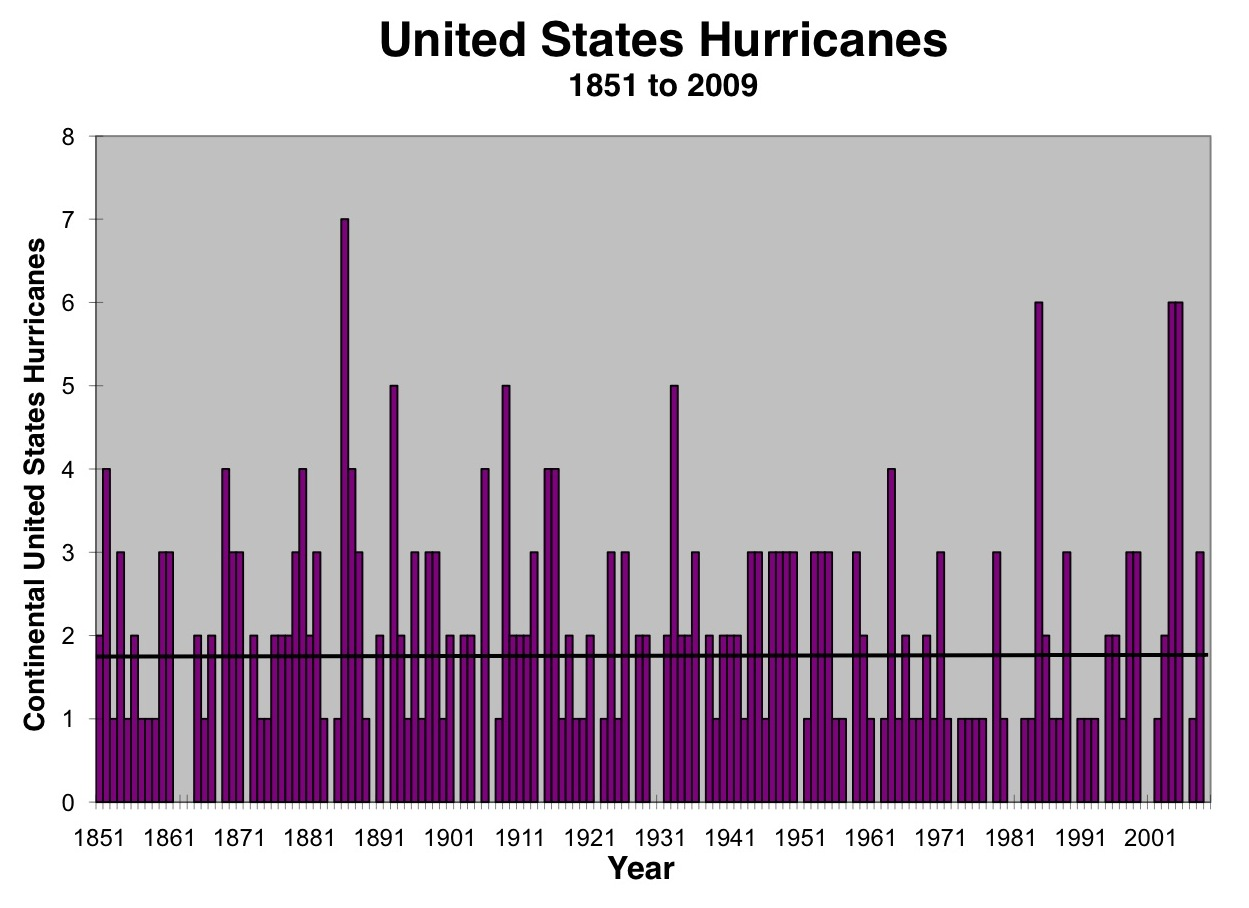 Continental U.S. hurricane strikes from 1851 to 2009.
